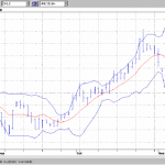 Bollinger Band Trading and Price Chart Analysis
