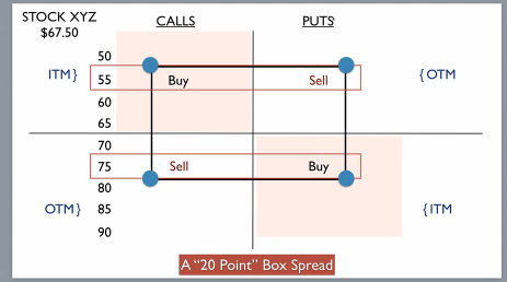 box spread options