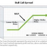 Bull Call Spreads