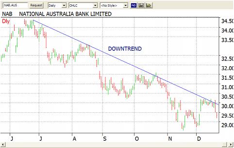 chart trend analysis
