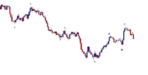 elliott wave counter trend