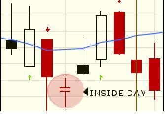 inside days trading