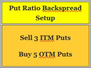 put ratio backspread
