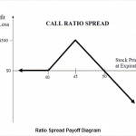 Ratio Call Spread