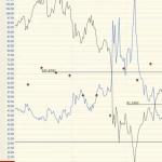 Ratio Trading