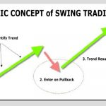 Option Swing Trading Strategies and Techniques