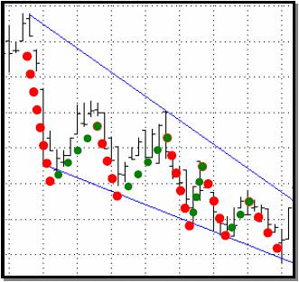 wedge chart pattern