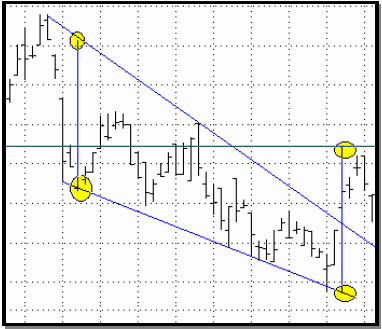 wedge chart patterns