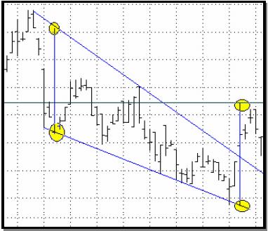 wedge chart patterns