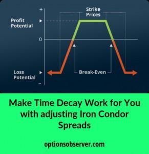 iron condor spread