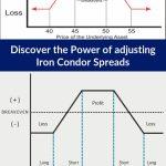 Iron Condor Strategy