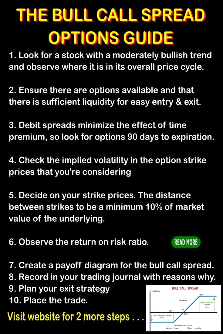 bull call spread options strategy