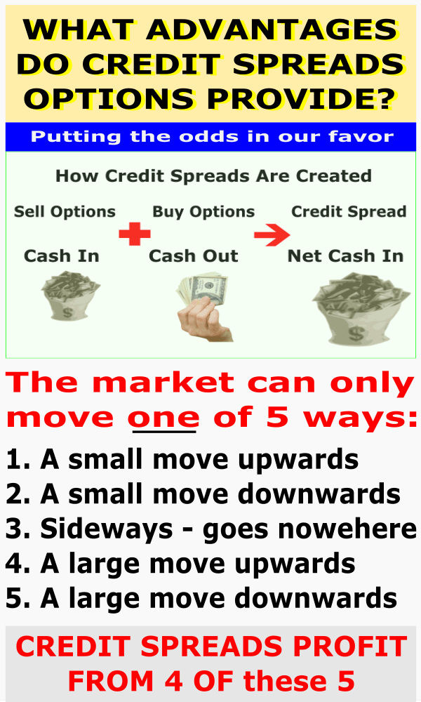 credit spreads options