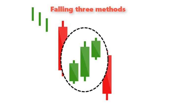 falling three methods candlestick pattern