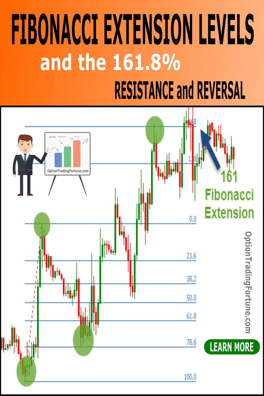 fibonacci extension levels