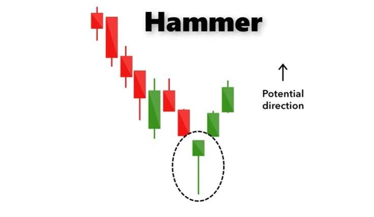 hammer chart pattern