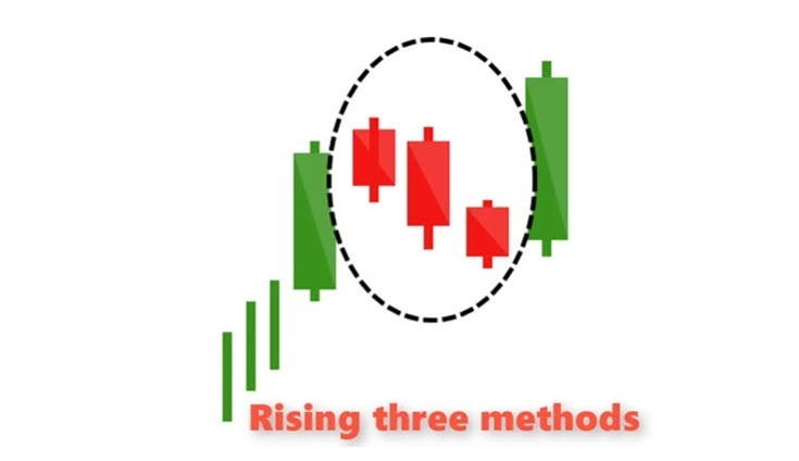 rising three methods candlestick pattern