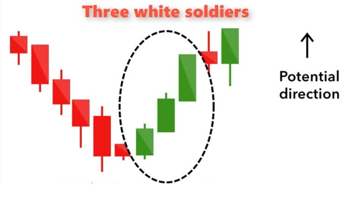 three white soldiers candlestick pattern